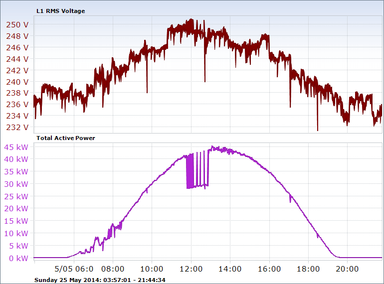daily changes of power and voltage in a 50KW photovoltaic system